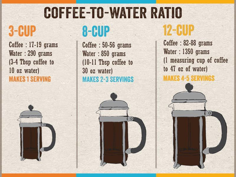 french-press-ratios